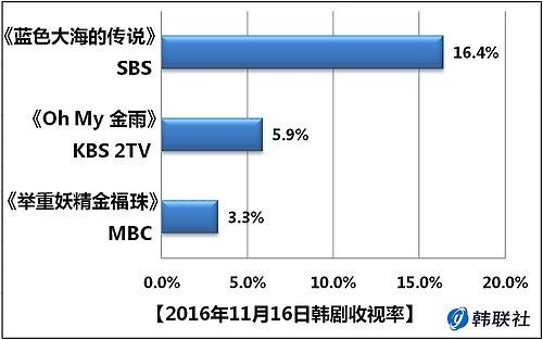 2016年11月16日韩剧收视率