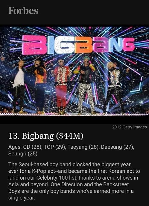 韩天团BIGBANG入选福布斯U30名人吸金榜