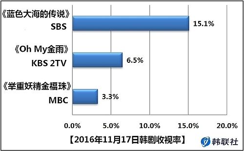 2016年11月17日韩剧收视率
