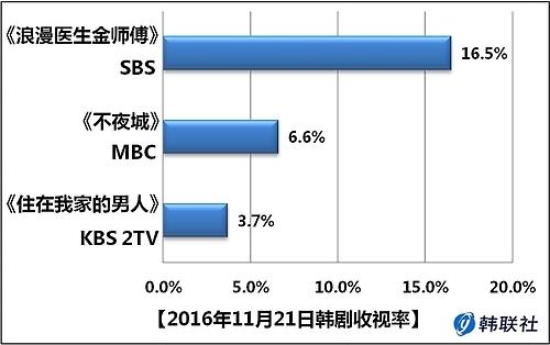 2016年11月21日韩剧收视率