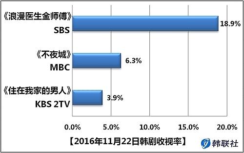 2016年11月22日韩剧收视率