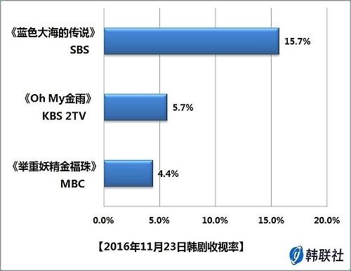 2016年11月23日韩剧收视率