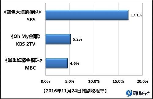 2016年11月24日韩剧收视率