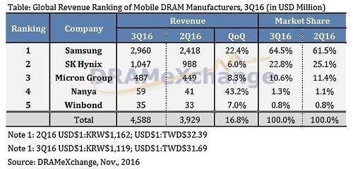三星第三季移动DRAM市场份额创新高达64.5%