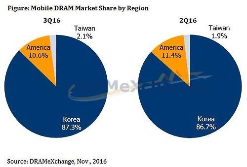 资料图片:各地区在全球移动DRAM市场的份额图表(韩联社/DRAMeXchange提供)