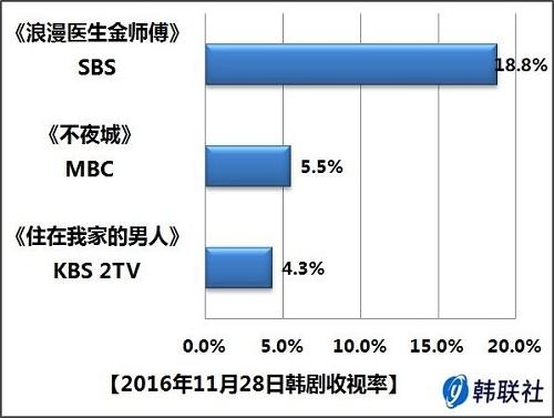 2016年11月28日韩剧收视率