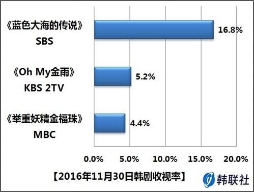 2016年11月30日韩剧收视率