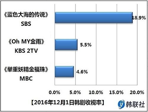 2016年12月1日韩剧收视率