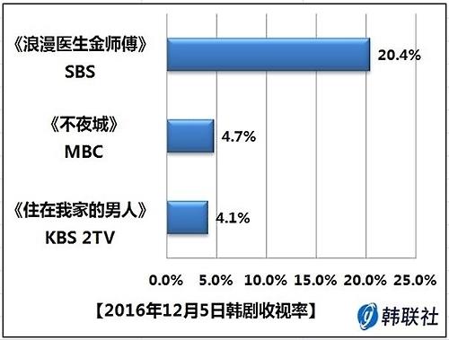 2016年12月5日韩剧收视率