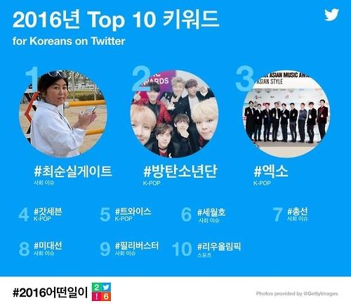 韩2016推特三大热词:总统、崔顺实、烛光集会