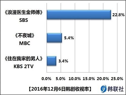 2016年12月6日韩剧收视率
