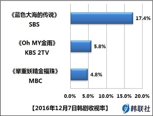 2016年12月7日韩剧收视率