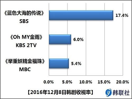 2016年12月8日韩剧收视率
