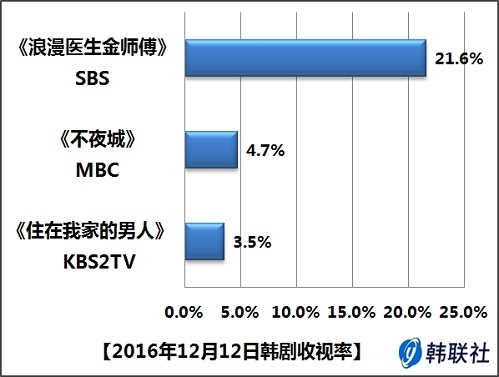 2016年12月12日韩剧收视率