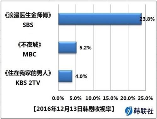2016年12月13日韩剧收视率