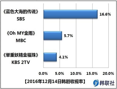 2016年12月14日韩剧收视率