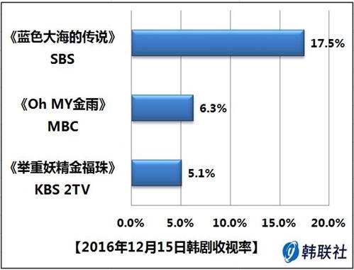 2016年12月15日韩剧收视率