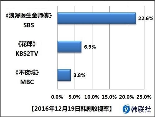 2016年12月19日韩剧收视率