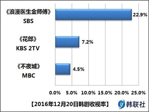 2016年12月20日韩剧收视率