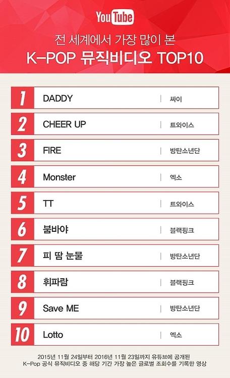 鸟叔《DADDY》获选YouTube年度最热门韩国MV - 2