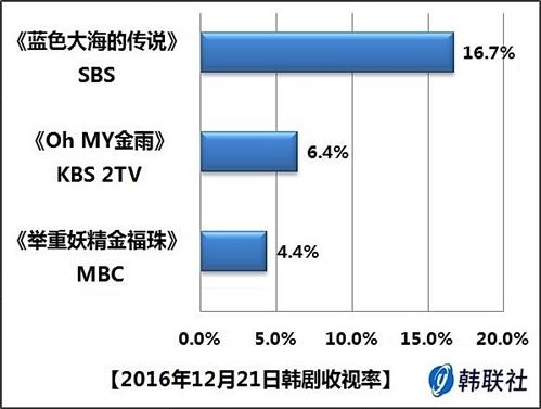2016年12月21日韩剧收视率