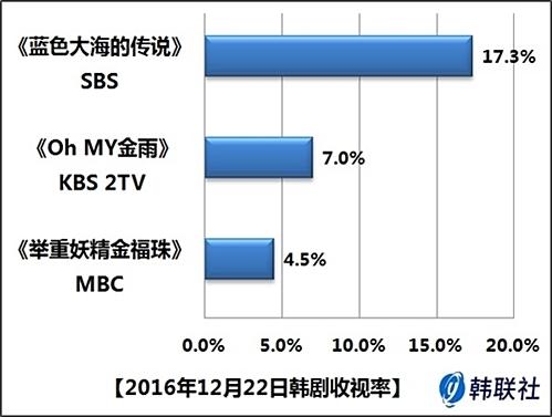 2016年12月22日韩剧收视率