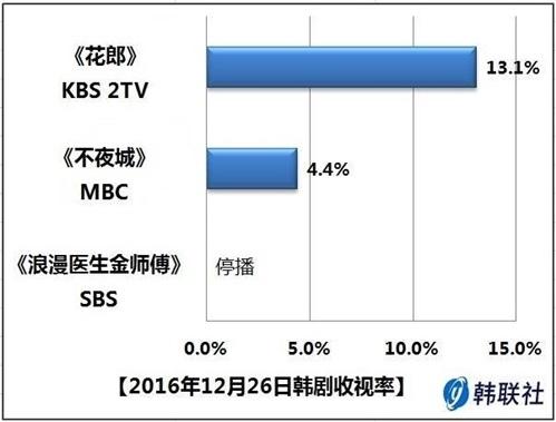 2016年12月26日韩剧收视率