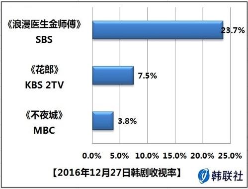 2016年12月27日韩剧收视率