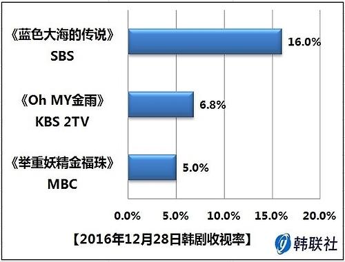 2016年12月28日韩剧收视率