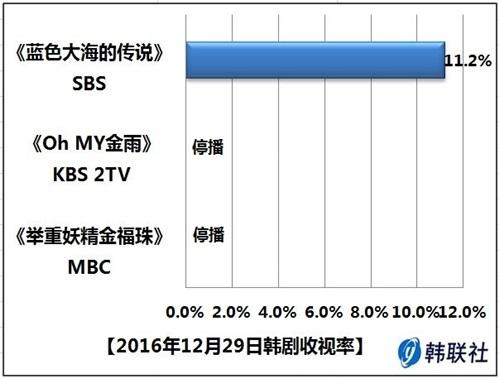2016年12月29日韩剧收视率