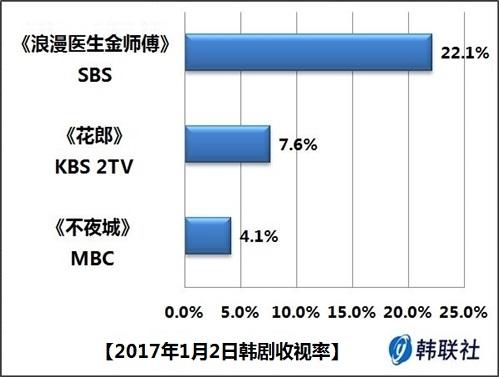 2017年1月2日韩剧收视率