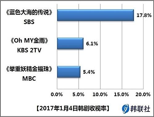 2017年1月4日韩剧收视率