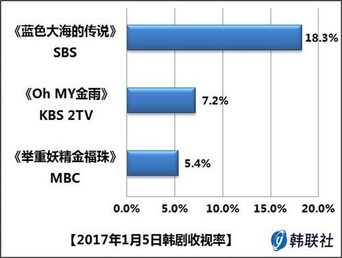2017年1月5日韩剧收视率