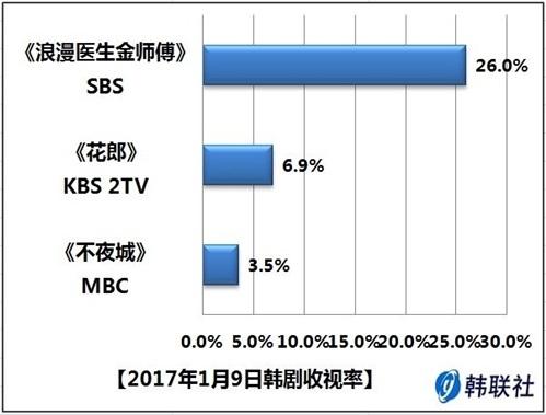 2017年1月9日韩剧收视率