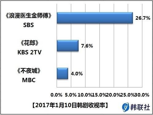 2017年1月10日韩剧收视率