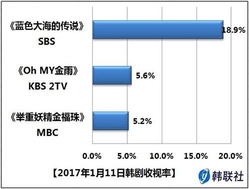 2017年1月11日韩剧收视率