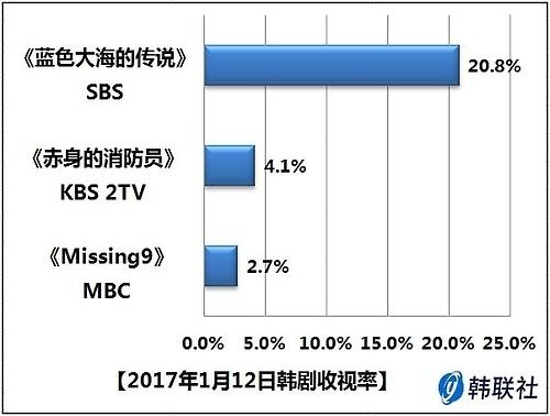 2017年1月12日韩剧收视率