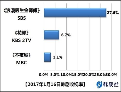 2017年1月16日韩剧收视率