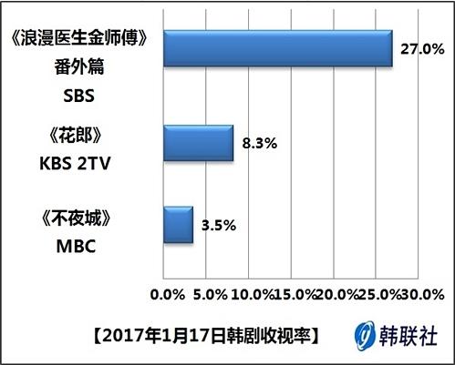 2017年1月17日韩剧收视率