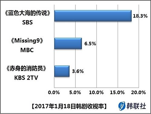 2017年1月18日韩剧收视率