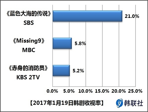 2017年1月19日韩剧收视率