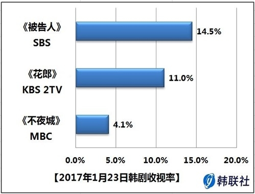 2017年1月23日韩剧收视率