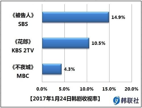2017年1月24日韩剧收视率