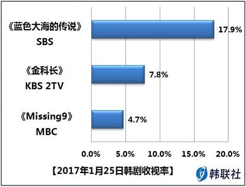 2017年1月25日韩剧收视率