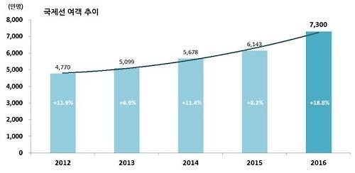 2016年韩国航空客运量突破1亿大关
