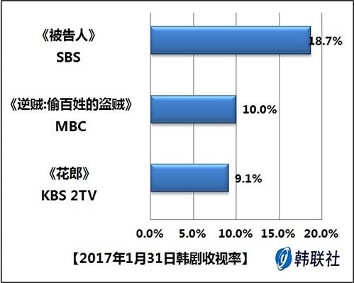 2017年1月31日韩剧收视率