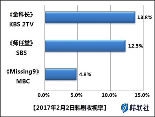 2017年2月2日韩剧收视率