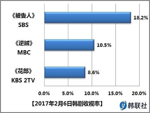2017年2月6日韩剧收视率