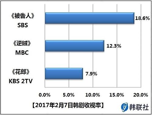 2017年2月7日韩剧收视率
