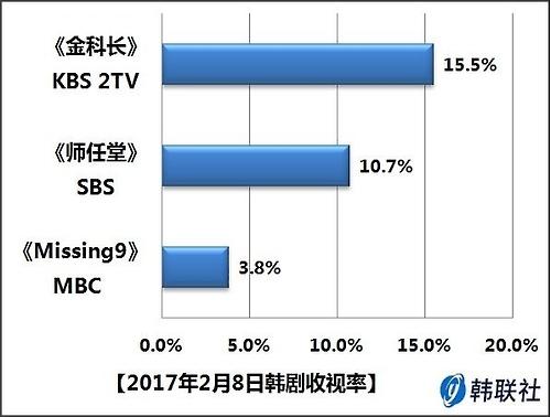 2017年2月8日韩剧收视率